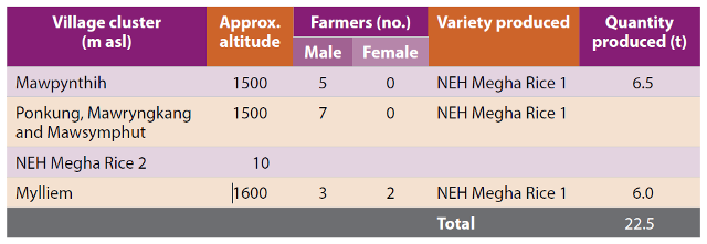 Table 1. Seed production in the three seed village clusters developed by the state department